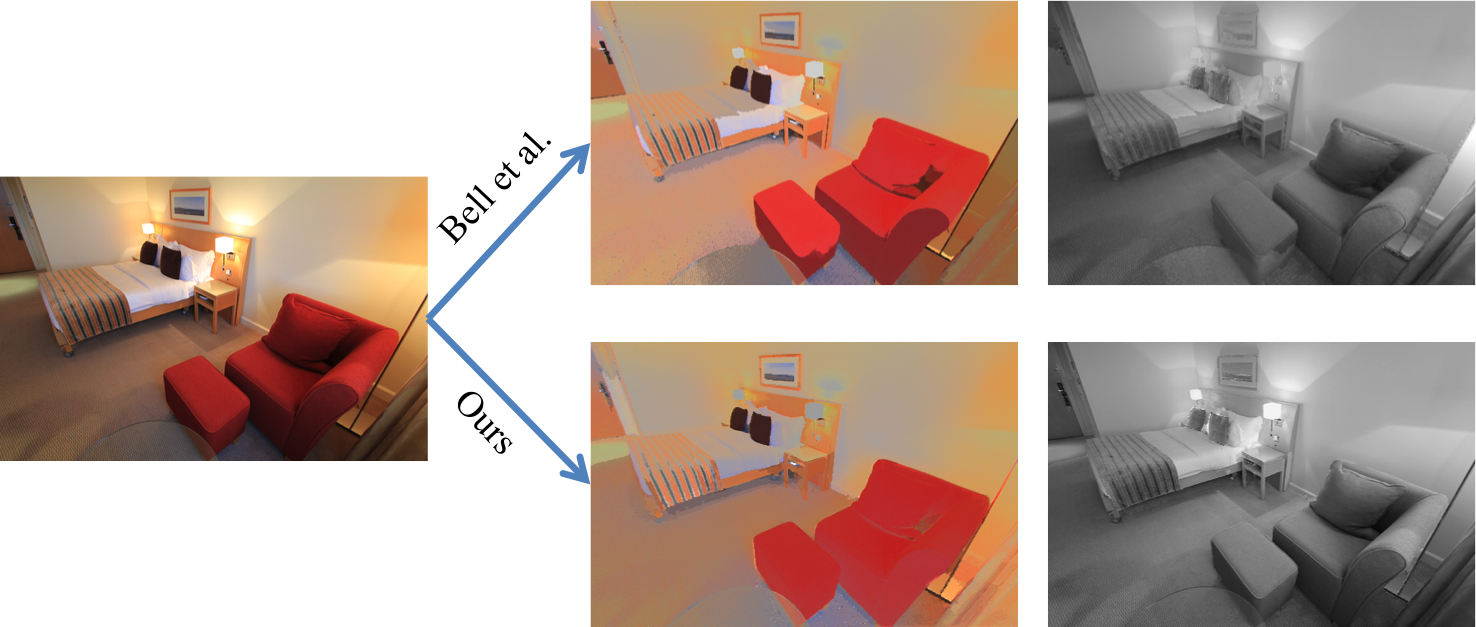 Learning Data Driven Reflectance Priors For Intrinsic Image Decomposition